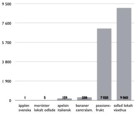 Koldioxidutsläpp från olika grönsaker