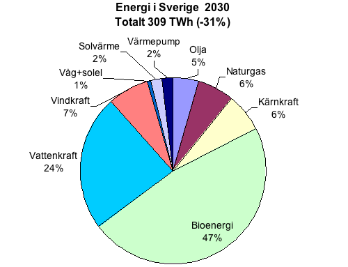 Energikällor 2030